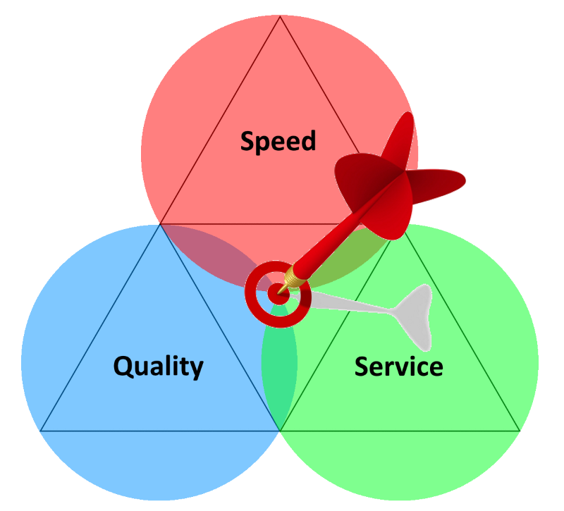 Speed Service Quality Triangle